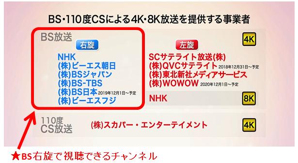 新4K8K放送チャンネル(BS右旋)