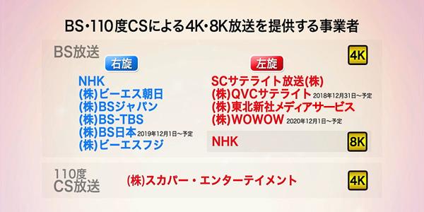 新4K8K放送チャンネル一覧