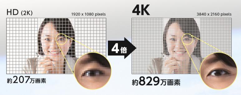 2Kと4Kの比較