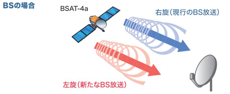 右旋円偏波,左旋円偏波イメージ図(デジタル時代の放送受信技術より引用)