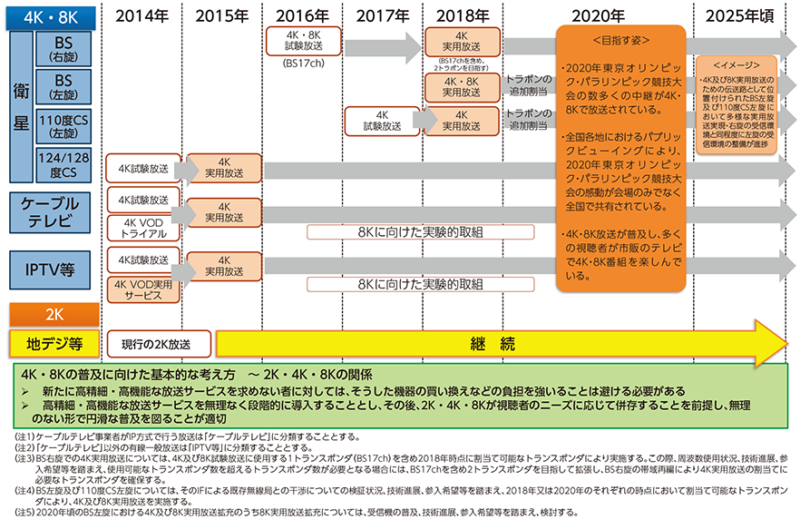 4K・8Kロードマップ(総務省)