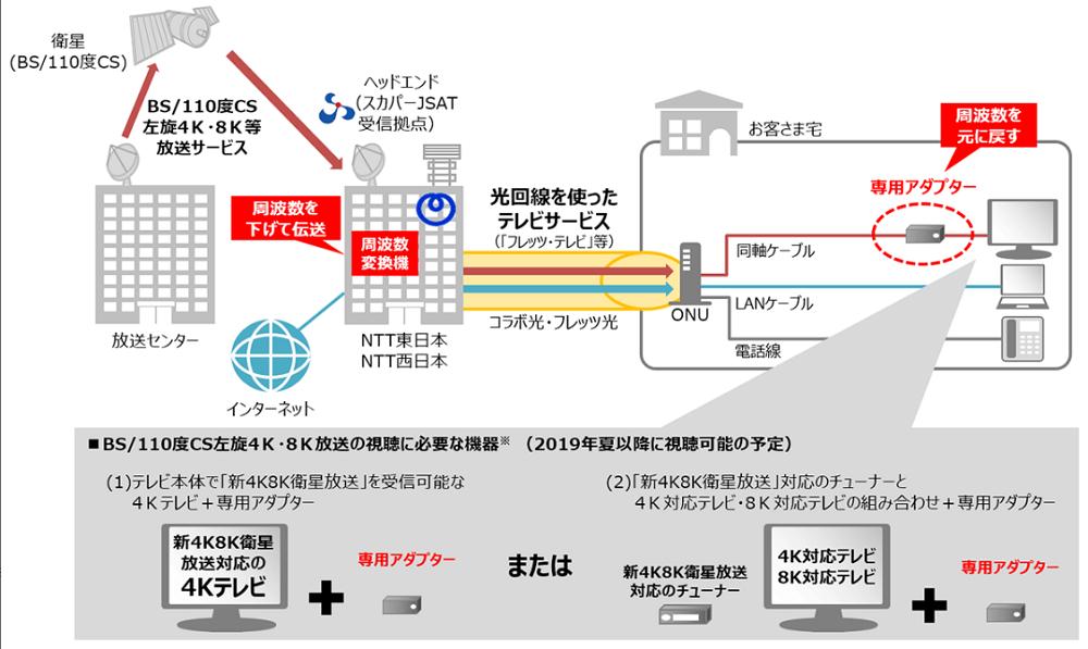 フレッツ・テレビでのBS・CS左旋4K・8K放送チャンネル利用イメージ図