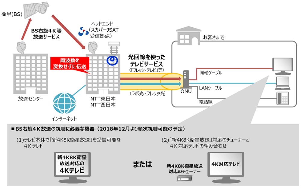 フレッツ・テレビでのBS右旋4K放送チャンネル利用イメージ図