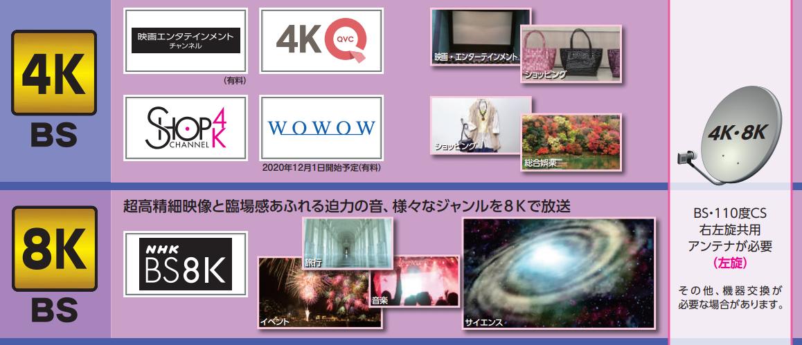 BS4K・8K左旋チャンネル
